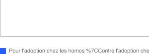 L'adoption dans un couple homosexuel, êtes vous pour ou contre ?